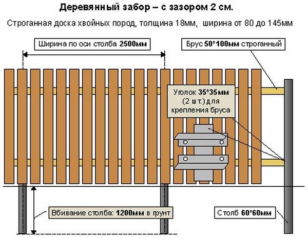 Высота забора между соседними участками по закону для ИЖС, СНТ и ЛПХ 6