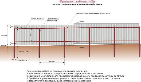 Высота забора между соседними участками по закону для ИЖС, СНТ и ЛПХ 8