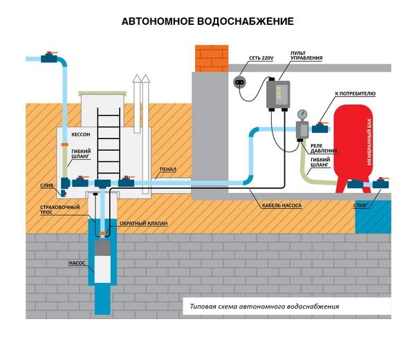 Схема зимнего водопровода на даче из колодца 3