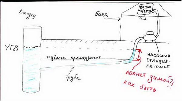 Водоснабжение бани зимой – схема и комментарии 2