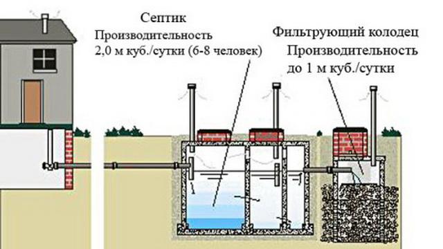 Схема канализации из бетонных колец 3