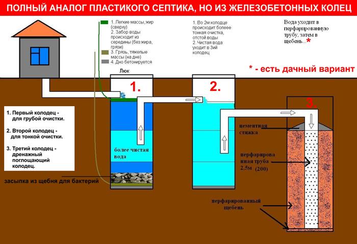 Схема канализации из бетонных колец 4