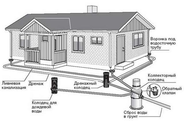 Простая ливневая канализация в частном доме своими руками 5