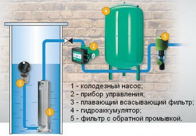 Как лучше провести водопровод из колодца в дом 3