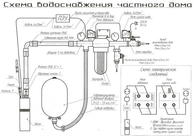 Водопровод в частном доме своими руками от колодца – простая схема 2